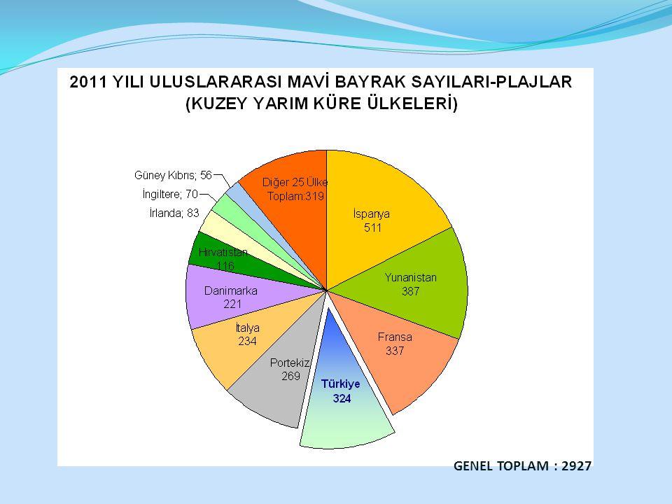 GENEL TOPLAM : 2927