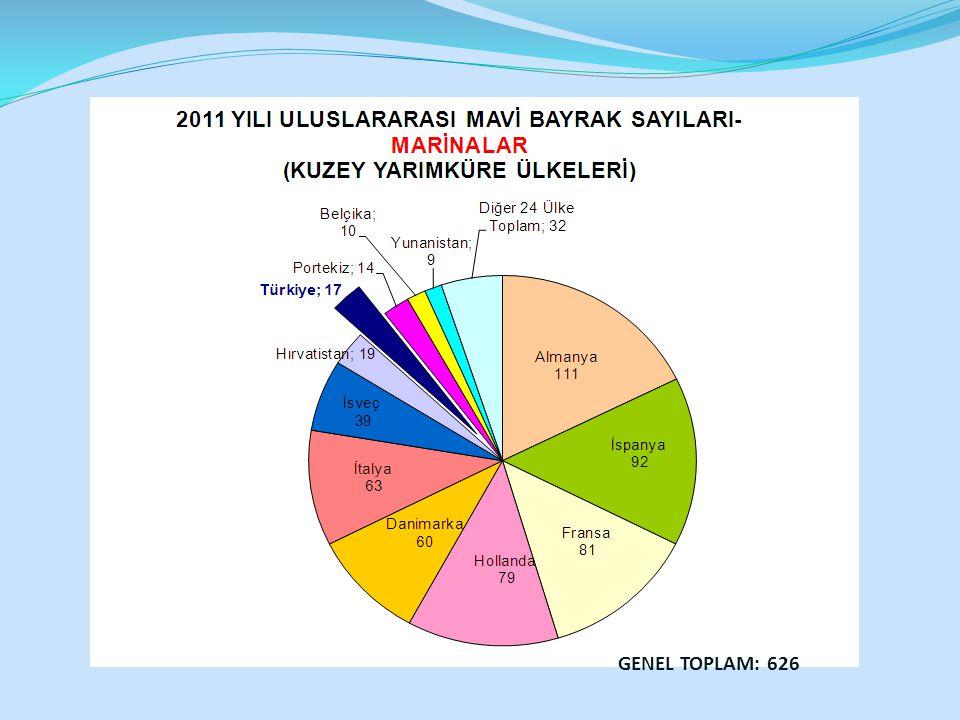 GENEL TOPLAM: 626
