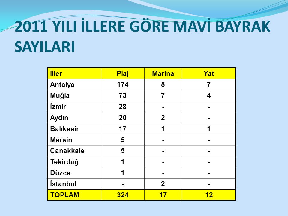 2011 YILI İLLERE GÖRE MAVİ BAYRAK SAYILARI İllerPlajMarinaYat Antalya17457 Muğla7374 İzmir28-- Aydın202- Balıkesir1711 Mersin5-- Çanakkale5-- Tekirdağ1-- Düzce1-- İstanbul-2- TOPLAM3241712