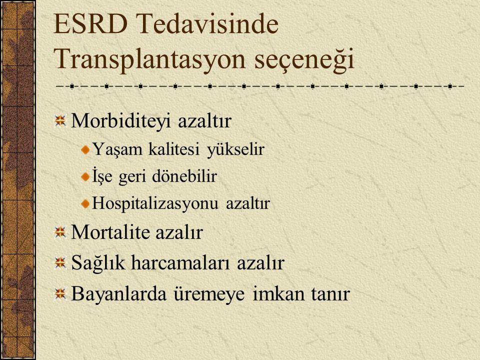 ESRD Tedavisinde Transplantasyon seçeneği Morbiditeyi azaltır Yaşam kalitesi yükselir İşe geri dönebilir Hospitalizasyonu azaltır Mortalite azalır Sağlık harcamaları azalır Bayanlarda üremeye imkan tanır