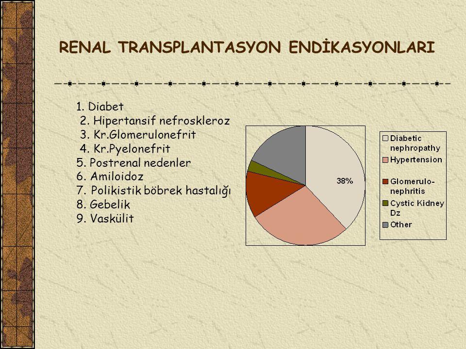 RENAL TRANSPLANTASYON ENDİKASYONLARI 1.Diabet 2. Hipertansif nefroskleroz 3.