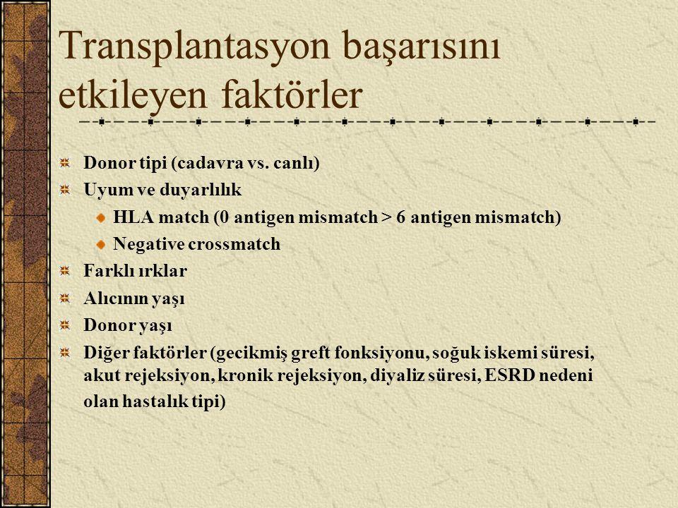 RENAL TRANSPLANTASYON ENDİKASYONLARI 1. Diabet 2. Hipertansif nefroskleroz 3. Kr.Glomerulonefrit 4. Kr.Pyelonefrit 5. Postrenal nedenler 6. Amiloidoz
