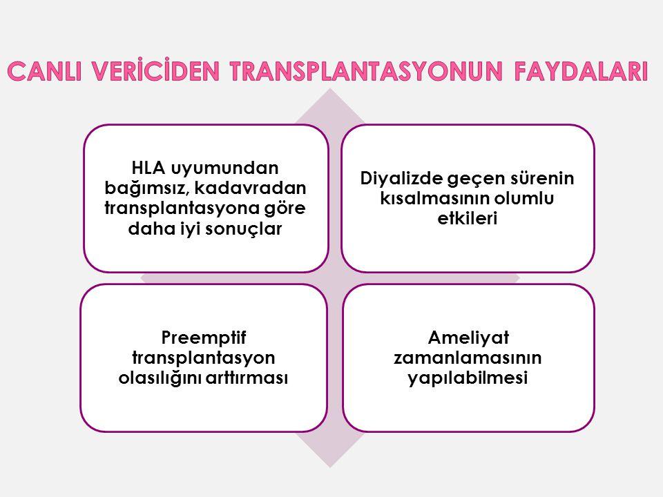 HLA uyumundan bağımsız, kadavradan transplantasyona göre daha iyi sonuçlar Diyalizde geçen sürenin kısalmasının olumlu etkileri Preemptif transplantasyon olasılığını arttırması Ameliyat zamanlamasının yapılabilmesi