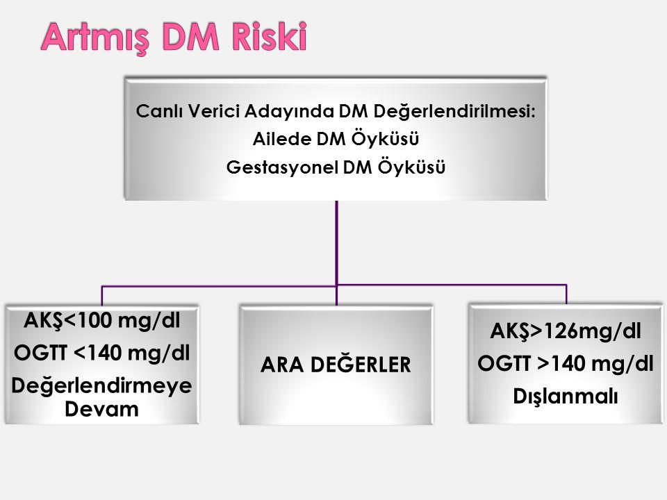 Canlı Verici Adayında DM Değerlendirilmesi: Ailede DM Öyküsü Gestasyonel DM Öyküsü AKŞ<100 mg/dl OGTT <140 mg/dl Değerlendirmeye Devam ARA DEĞERLER AKŞ>126mg/dl OGTT >140 mg/dl Dışlanmalı