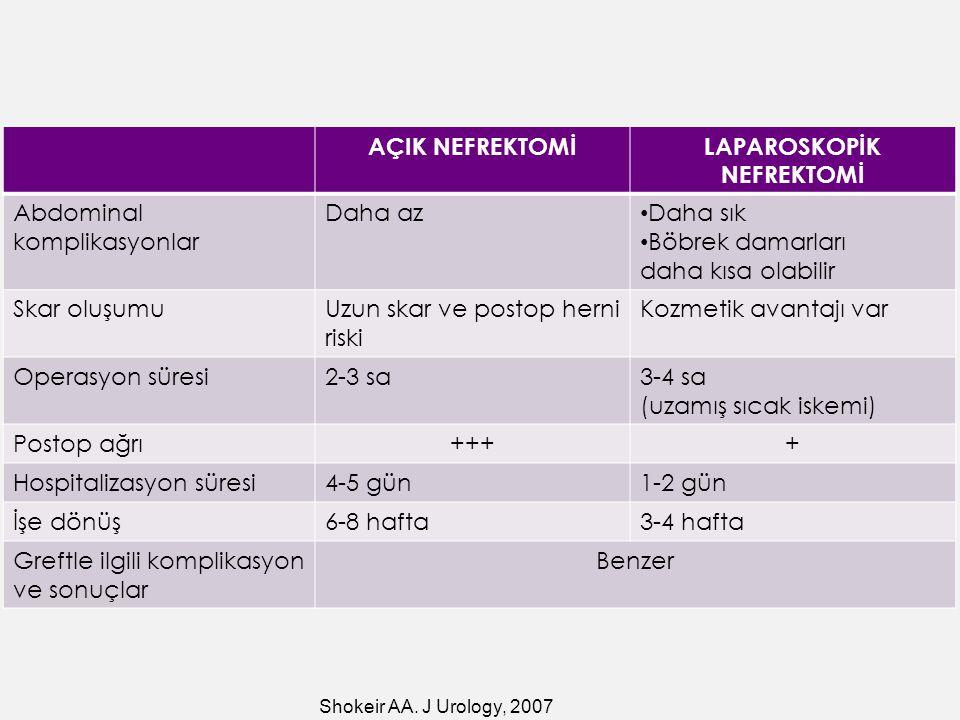 AÇIK NEFREKTOMİLAPAROSKOPİK NEFREKTOMİ Abdominal komplikasyonlar Daha az Daha sık Böbrek damarları daha kısa olabilir Skar oluşumuUzun skar ve postop herni riski Kozmetik avantajı var Operasyon süresi2-3 sa3-4 sa (uzamış sıcak iskemi) Postop ağrı++++ Hospitalizasyon süresi4-5 gün1-2 gün İşe dönüş6-8 hafta3-4 hafta Greftle ilgili komplikasyon ve sonuçlar Benzer Shokeir AA.