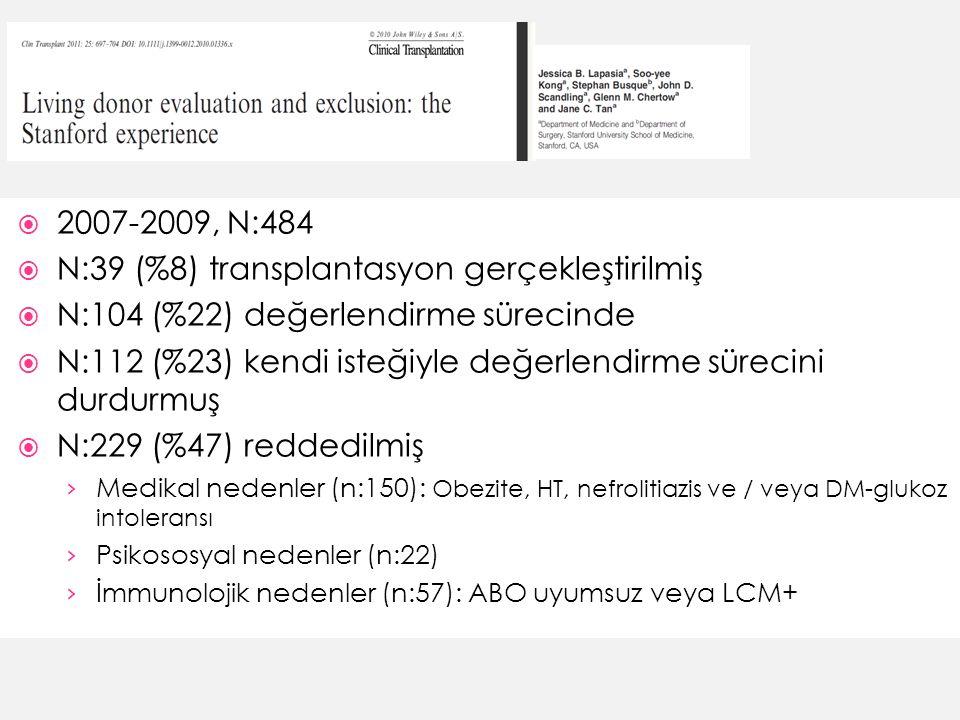  2007-2009, N:484  N:39 (%8) transplantasyon gerçekleştirilmiş  N:104 (%22) değerlendirme sürecinde  N:112 (%23) kendi isteğiyle değerlendirme sürecini durdurmuş  N:229 (%47) reddedilmiş › Medikal nedenler (n:150): Obezite, HT, nefrolitiazis ve / veya DM-glukoz intoleransı › Psikososyal nedenler (n:22) › İmmunolojik nedenler (n:57): ABO uyumsuz veya LCM+