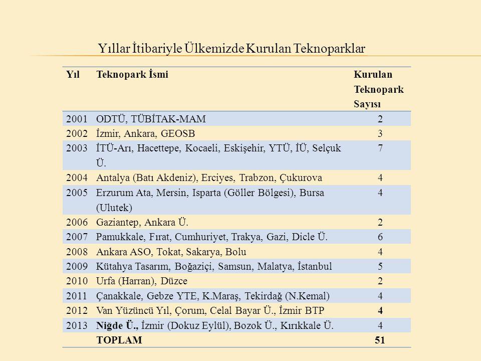 Yıllar İtibariyle Ülkemizde Kurulan Teknoparklar Yıl Teknopark İsmi Kurulan Teknopark Sayısı 2001ODTÜ, TÜBİTAK-MAM2 2002İzmir, Ankara, GEOSB3 2003 İTÜ-Arı, Hacettepe, Kocaeli, Eskişehir, YTÜ, İÜ, Selçuk Ü.