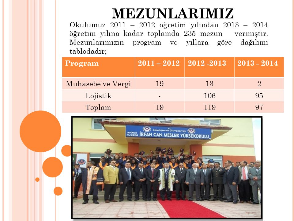MEZUNLARIMIZ Okulumuz 2011 – 2012 öğretim yılından 2013 – 2014 öğretim yılına kadar toplamda 235 mezun vermiştir. Mezunlarımızın program ve yıllara gö