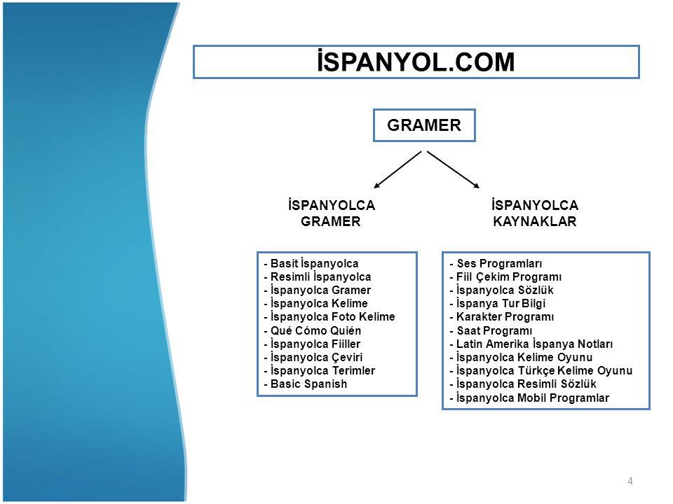 5 İSPANYOLCA GRAMER - Basit İspanyolca - Resimli İspanyolca - İspanyolca Gramer - İspanyolca Kelime - İspanyolca Foto Kelime - Qué Cómo Quién - İspanyolca Fiiller - İspanyolca Çeviri - İspanyolca Terimler - Basic Spanish