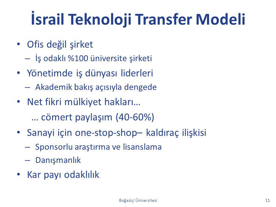 İsrail Teknoloji Transfer Modeli Ofis değil şirket – İş odaklı %100 üniversite şirketi Yönetimde iş dünyası liderleri – Akademik bakış açısıyla denged