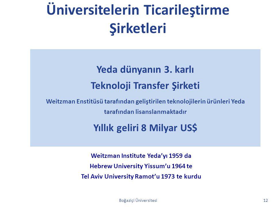Üniversitelerin Ticarileştirme Şirketleri Weitzman Institute Yeda'yı 1959 da Hebrew University Yissum'u 1964 te Tel Aviv University Ramot'u 1973 te ku