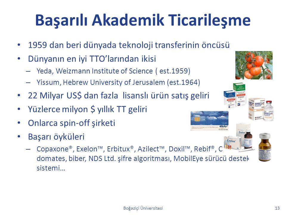 Başarılı Akademik Ticarileşme 1959 dan beri dünyada teknoloji transferinin öncüsü Dünyanın en iyi TTO'larından ikisi – Yeda, Weizmann Institute of Sci