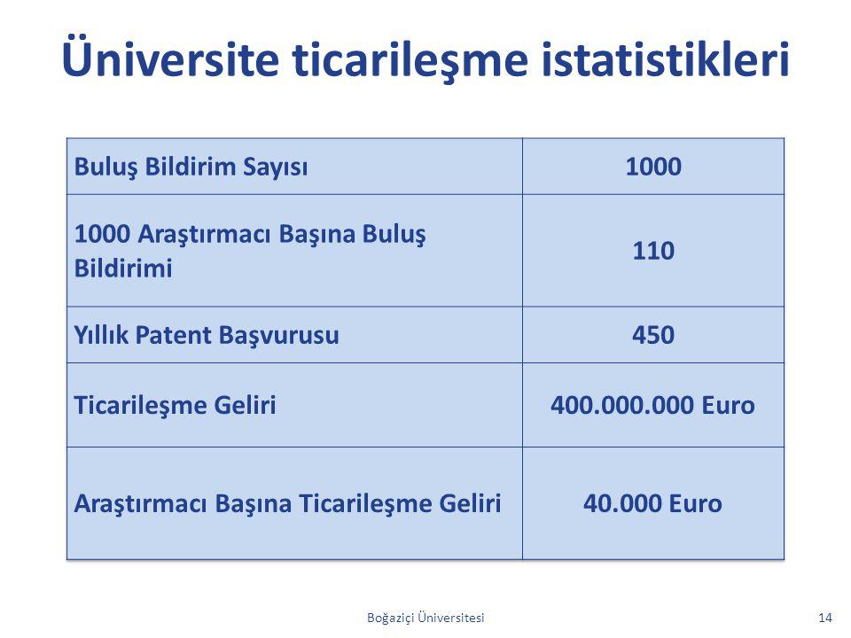 Üniversite ticarileşme istatistikleri Boğaziçi Üniversitesi14