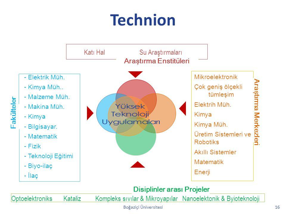 Technion Boğaziçi Üniversitesi16 Araştırma Merkezleri Disiplinler arası Projeler Fakülteler Araştırma Enstitüleri Su AraştırmalarıKatı Hal Nanoelekton