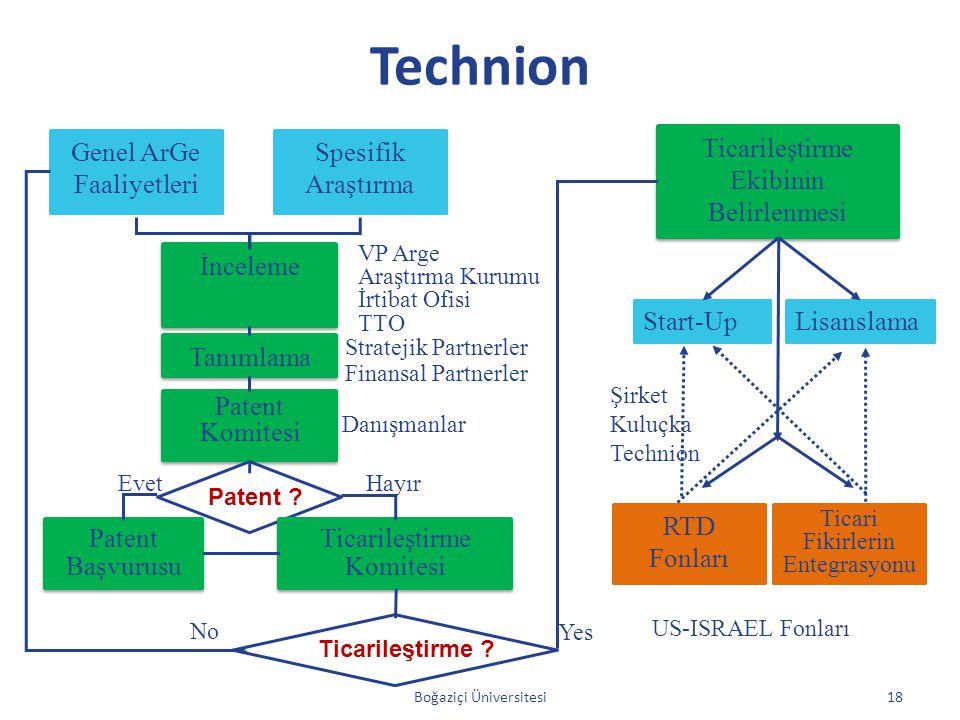 Technion Genel ArGe Faaliyetleri Spesifik Araştırma İnceleme VP Arge Araştırma Kurumu İrtibat Ofisi TTO Danışmanlar Tanımlama Patent Komitesi Patent ?