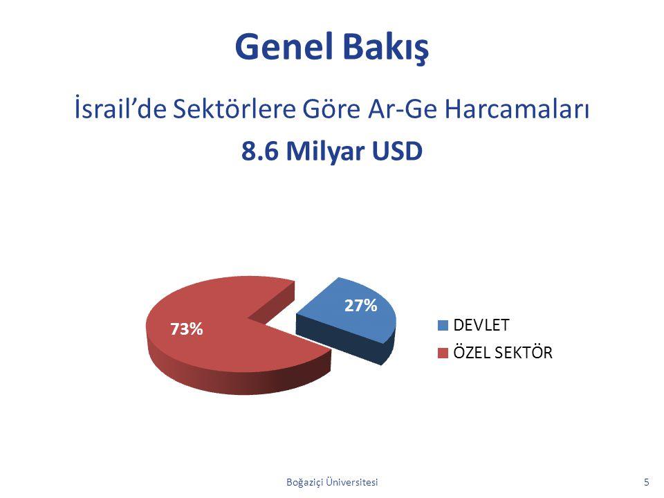 Genel Bakış İsrail'de Sektörlere Göre Ar-Ge Harcamaları 8.6 Milyar USD Boğaziçi Üniversitesi5