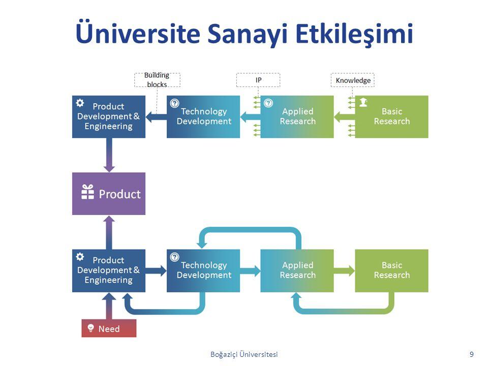Üniversite Sanayi Etkileşimi Boğaziçi Üniversitesi9