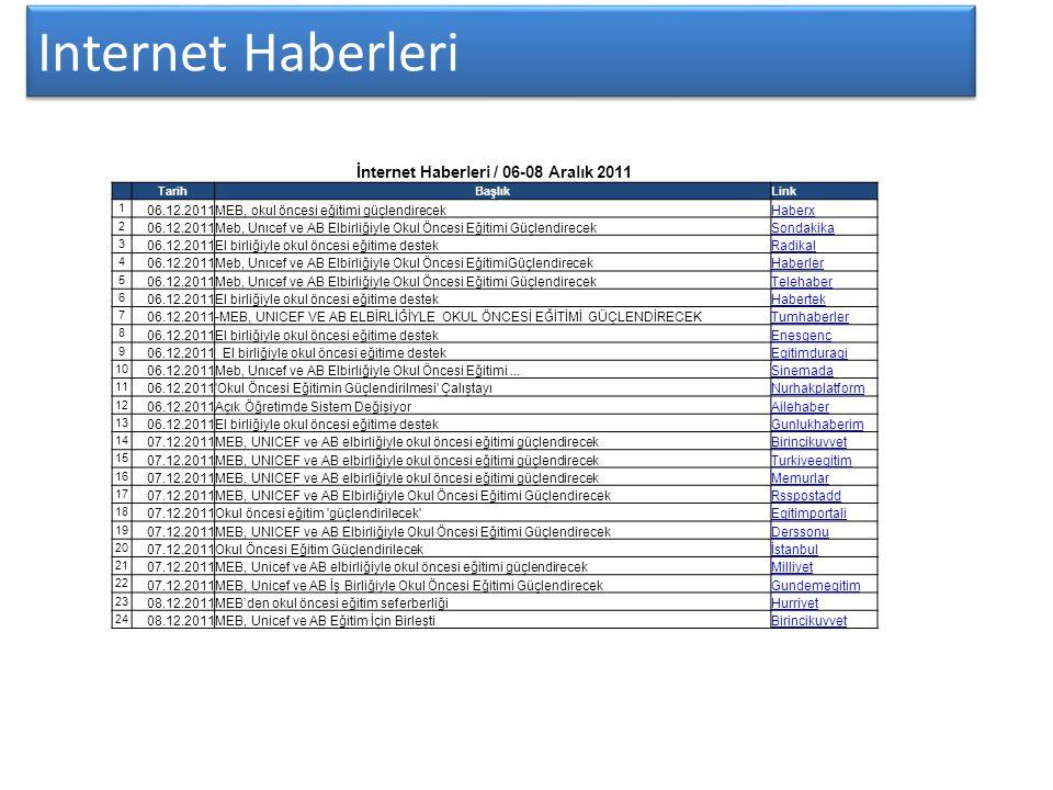 Internet Haberleri İnternet Haberleri / 06-08 Aralık 2011 TarihBaşlıkLink 1 06.12.2011MEB, okul öncesi eğitimi güçlendirecek Haberx 2 06.12.2011Meb, U