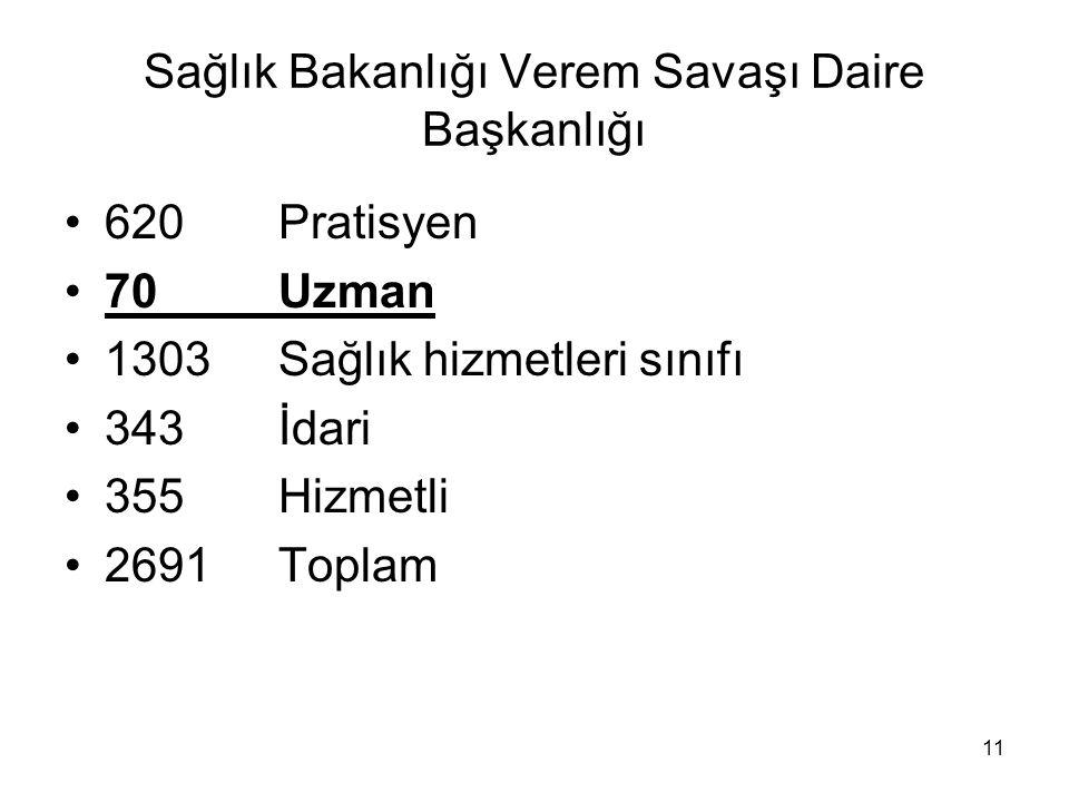 11 Sağlık Bakanlığı Verem Savaşı Daire Başkanlığı 620Pratisyen 70Uzman 1303Sağlık hizmetleri sınıfı 343İdari 355Hizmetli 2691Toplam