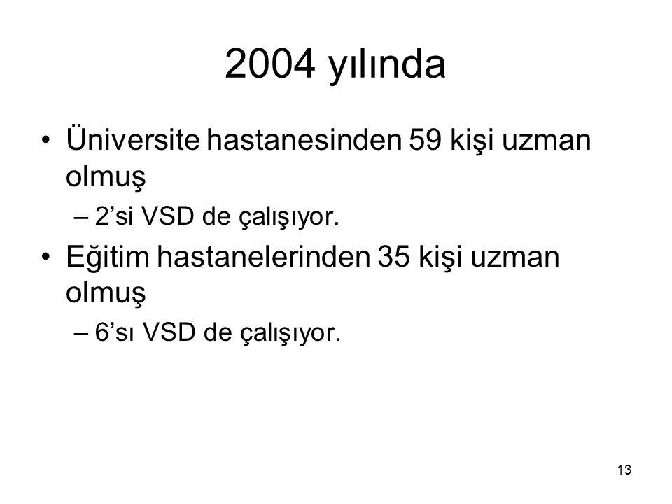 13 2004 yılında Üniversite hastanesinden 59 kişi uzman olmuş –2'si VSD de çalışıyor. Eğitim hastanelerinden 35 kişi uzman olmuş –6'sı VSD de çalışıyor