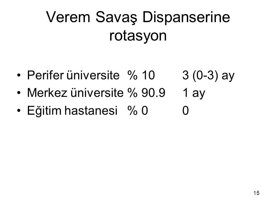 15 Verem Savaş Dispanserine rotasyon Perifer üniversite% 103 (0-3) ay Merkez üniversite% 90.91 ay Eğitim hastanesi% 00