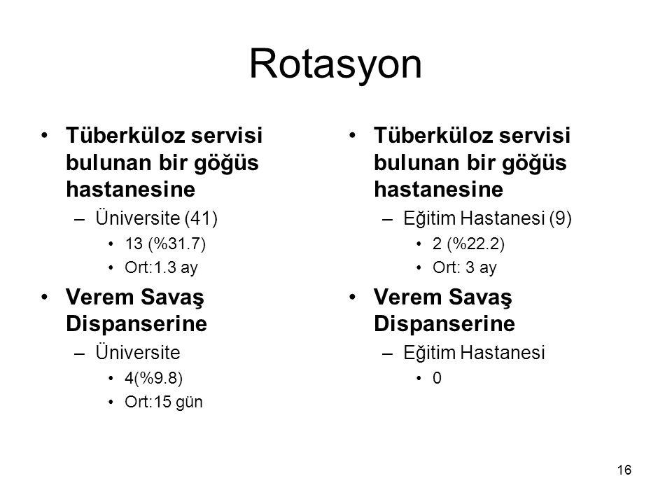 16 Rotasyon Tüberküloz servisi bulunan bir göğüs hastanesine –Üniversite (41) 13 (%31.7) Ort:1.3 ay Verem Savaş Dispanserine –Üniversite 4(%9.8) Ort:1