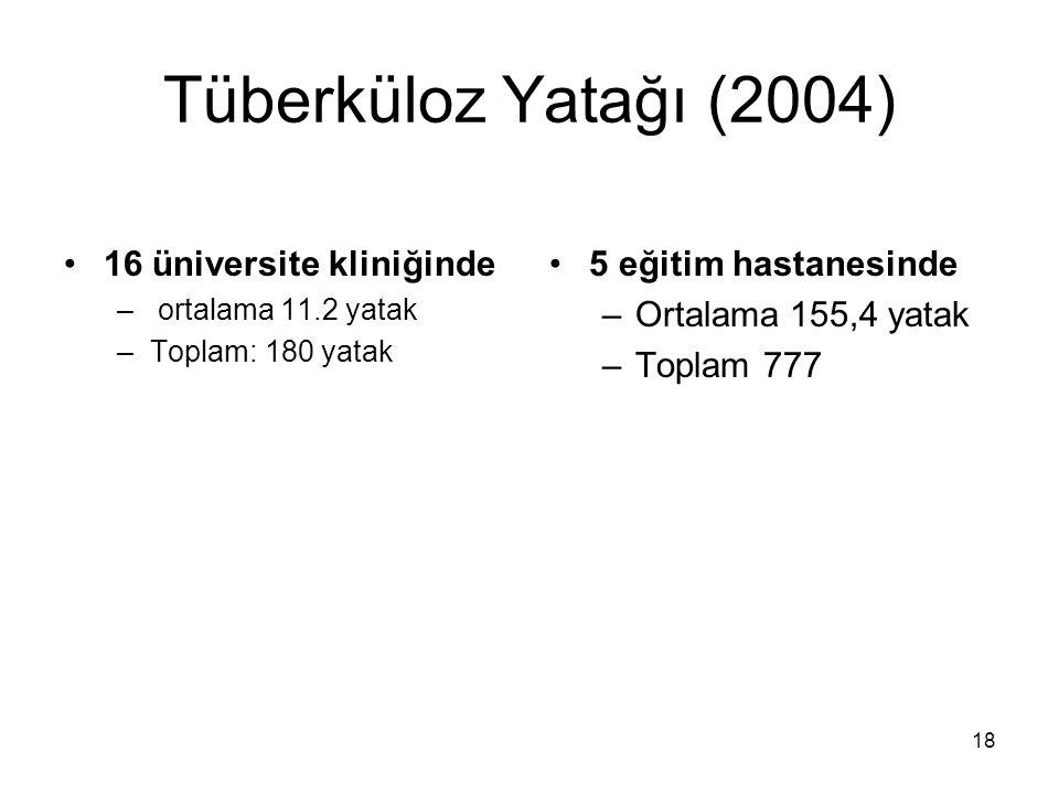 18 Tüberküloz Yatağı (2004) 16 üniversite kliniğinde – ortalama 11.2 yatak –Toplam: 180 yatak 5 eğitim hastanesinde –Ortalama 155,4 yatak –Toplam 777