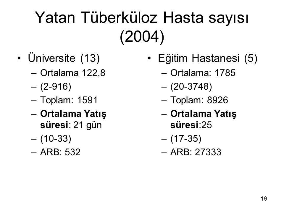 19 Yatan Tüberküloz Hasta sayısı (2004) Üniversite (13) –Ortalama 122,8 –(2-916) –Toplam: 1591 –Ortalama Yatış süresi: 21 gün –(10-33) –ARB: 532 Eğiti