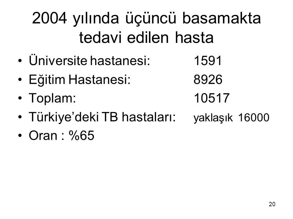 20 2004 yılında üçüncü basamakta tedavi edilen hasta Üniversite hastanesi:1591 Eğitim Hastanesi:8926 Toplam: 10517 Türkiye'deki TB hastaları: yaklaşık