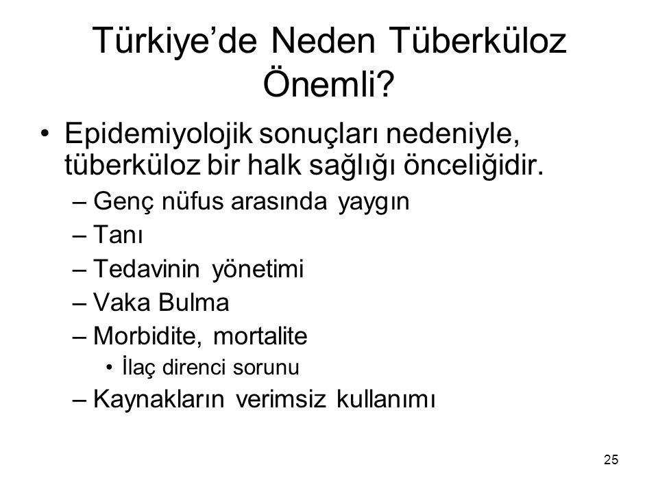 25 Türkiye'de Neden Tüberküloz Önemli? Epidemiyolojik sonuçları nedeniyle, tüberküloz bir halk sağlığı önceliğidir. –Genç nüfus arasında yaygın –Tanı