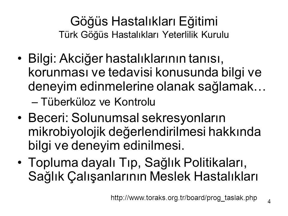 4 Göğüs Hastalıkları Eğitimi Türk Göğüs Hastalıkları Yeterlilik Kurulu Bilgi: Akciğer hastalıklarının tanısı, korunması ve tedavisi konusunda bilgi ve