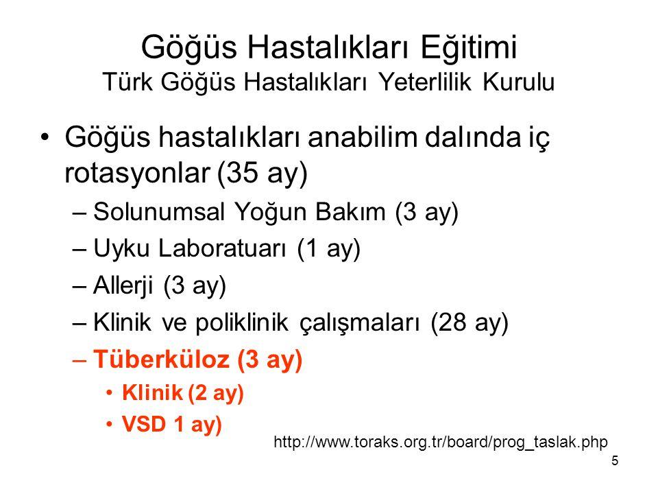 5 Göğüs Hastalıkları Eğitimi Türk Göğüs Hastalıkları Yeterlilik Kurulu Göğüs hastalıkları anabilim dalında iç rotasyonlar (35 ay) –Solunumsal Yoğun Ba