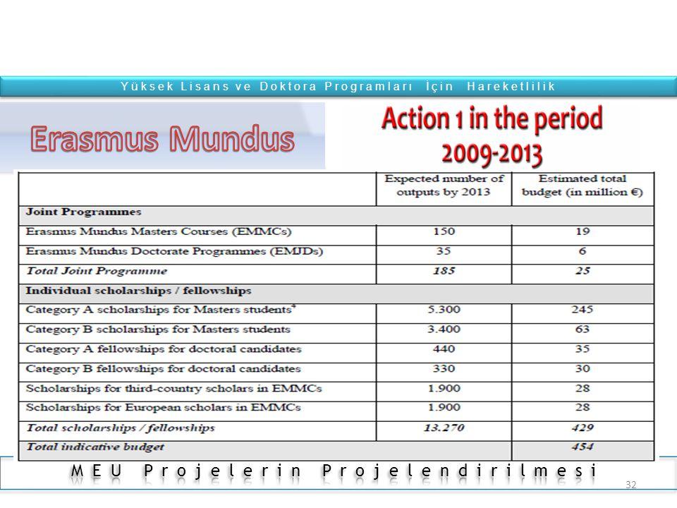 31 Yüksek Lisans ve Doktora Programları İçin Hareketlilik