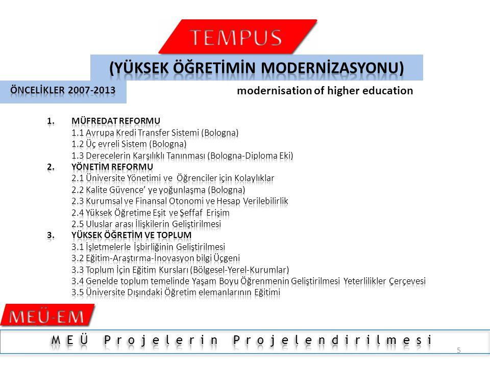 25 Yüksek Lisans ve Doktora Programları İçin Hareketlilik There are the 131 Erasmus Mundus Masters Courses offering scholarships starting in the academic year 2012-2013