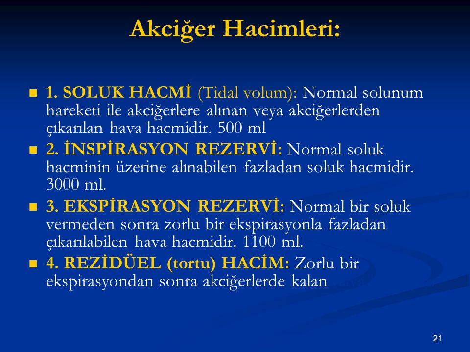 21 Akciğer Hacimleri: 1. SOLUK HACMİ (Tidal volum): Normal solunum hareketi ile akciğerlere alınan veya akciğerlerden çıkarılan hava hacmidir. 500 ml