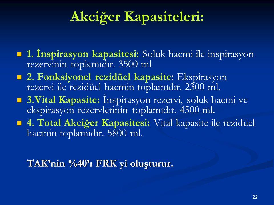 22 Akciğer Kapasiteleri: 1. İnspirasyon kapasitesi: Soluk hacmi ile inspirasyon rezervinin toplamıdır. 3500 ml 2. Fonksiyonel rezidüel kapasite: Ekspi