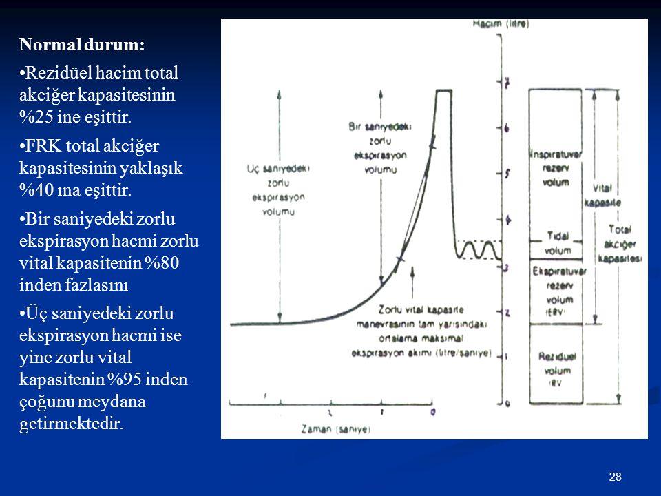 28 Normal durum: Rezidüel hacim total akciğer kapasitesinin %25 ine eşittir. FRK total akciğer kapasitesinin yaklaşık %40 ına eşittir. Bir saniyedeki