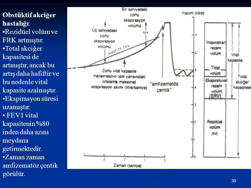 30 Obstüktif akciğer hastalığı: Rezidüel volüm ve FRK artmıştır. Total akciğer kapasitesi de artmıştır, ancak bu artış daha hafiftir ve bu nedenle vit