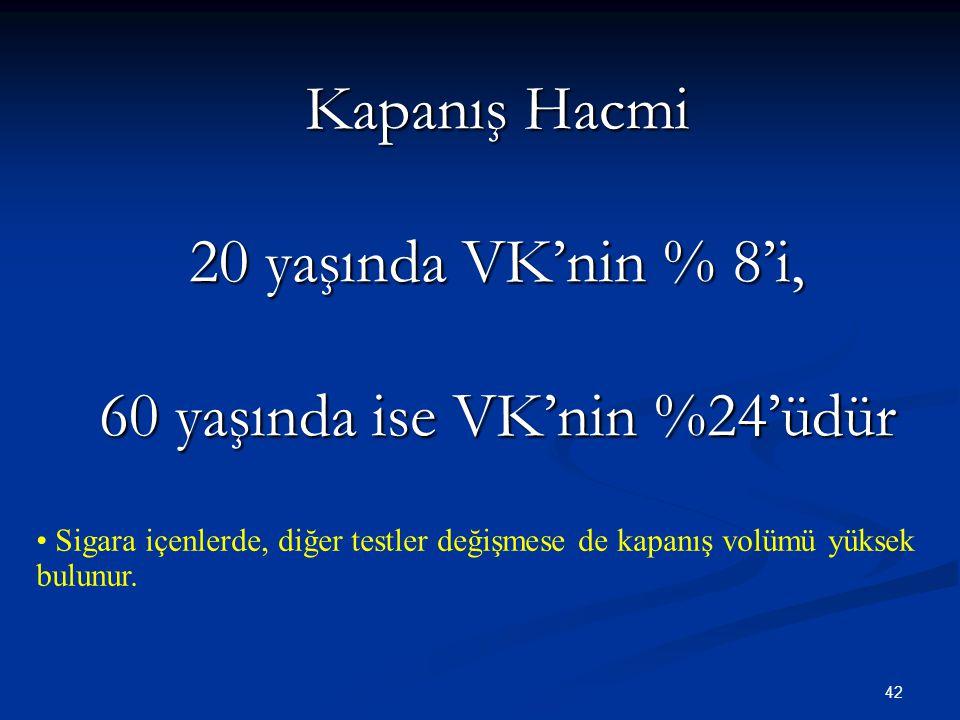 42 Kapanış Hacmi 20 yaşında VK'nin % 8'i, 60 yaşında ise VK'nin %24'üdür Sigara içenlerde, diğer testler değişmese de kapanış volümü yüksek bulunur.