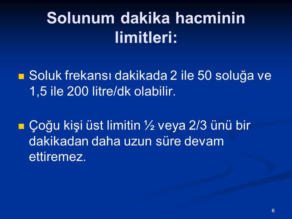 6 Solunum dakika hacminin limitleri: Soluk frekansı dakikada 2 ile 50 soluğa ve 1,5 ile 200 litre/dk olabilir. Çoğu kişi üst limitin ½ veya 2/3 ünü bi
