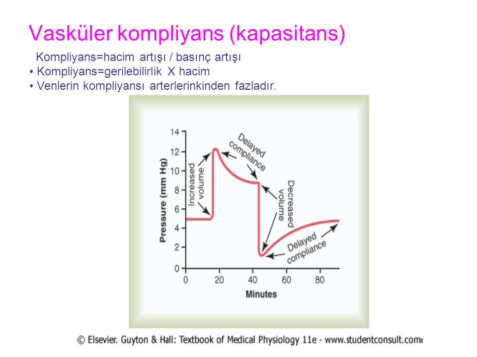 Vasküler kompliyans (kapasitans) Kompliyans=hacim artışı / basınç artışı Kompliyans=gerilebilirlik X hacim Venlerin kompliyansı arterlerinkinden fazla