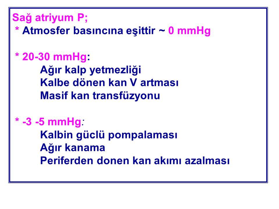 Sağ atriyum P; * Atmosfer basıncına eşittir ~ 0 mmHg * 20-30 mmHg: Ağır kalp yetmezliği Kalbe dönen kan V artması Masif kan transfüzyonu * -3 -5 mmHg: