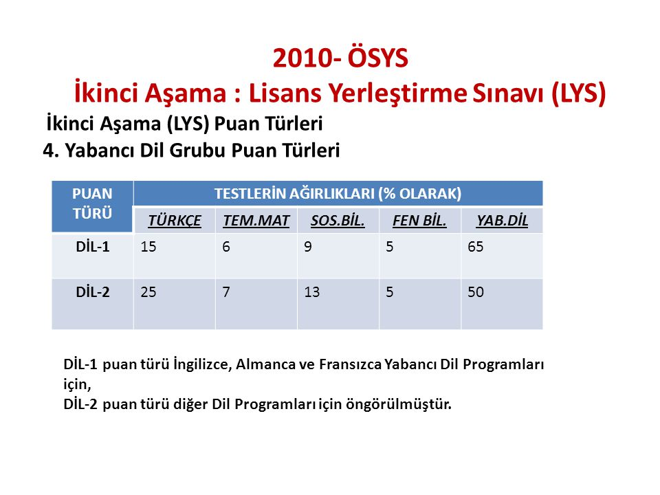 2010- ÖSYS İkinci Aşama : Lisans Yerleştirme Sınavı (LYS) İkinci Aşama (LYS) Puan Türleri 4. Yabancı Dil Grubu Puan Türleri PUAN TÜRÜ TESTLERİN AĞIRLI