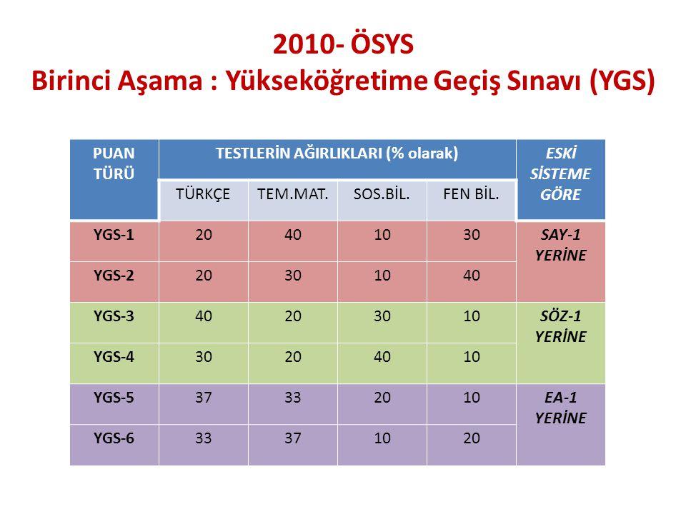 2010- ÖSYS İkinci Aşama : Lisans Yerleştirme Sınavı (LYS) LYS Puanları Değer Aralığı : Her puan türündeki puanlar, en küçüğü 100, en büyüğü 500 olan puanlar olarak hesaplanacaktır.