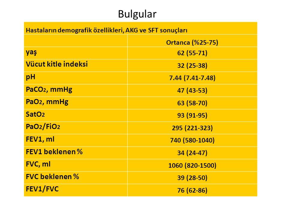 Bulgular Hastaların demografik özellikleri, AKG ve SFT sonuçları Ortanca (%25-75) yaş 62 (55-71) Vücut kitle indeksi 32 (25-38) pH 7.44 (7.41-7.48) Pa