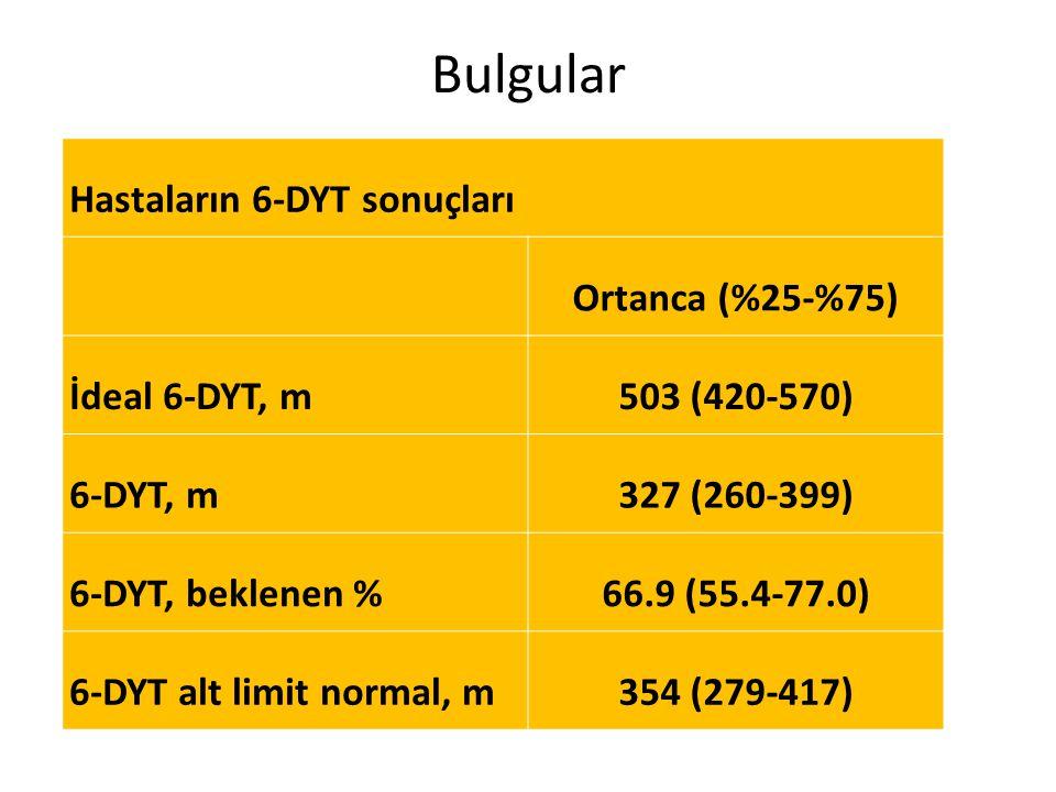 Bulgular Hastaların 6-DYT sonuçları Ortanca (%25-%75) İdeal 6-DYT, m 503 (420-570) 6-DYT, m 327 (260-399) 6-DYT, beklenen % 66.9 (55.4-77.0) 6-DYT alt limit normal, m 354 (279-417)