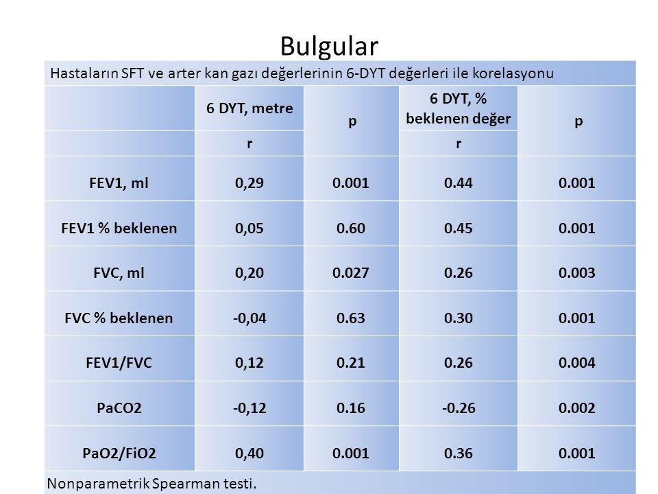 Bulgular Hastaların SFT ve arter kan gazı değerlerinin 6-DYT değerleri ile korelasyonu 6 DYT, metre p 6 DYT, % beklenen değer p rr FEV1, ml0,290.0010.440.001 FEV1 % beklenen0,050.600.450.001 FVC, ml0,200.0270.260.003 FVC % beklenen-0,040.630.300.001 FEV1/FVC0,120.210.260.004 PaCO2-0,120.16-0.260.002 PaO2/FiO20,400.0010.360.001 Nonparametrik Spearman testi.