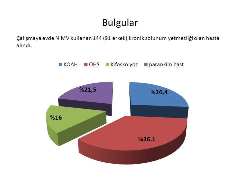 Bulgular Hastaların demografik özellikleri, AKG ve SFT sonuçları Ortanca (%25-75) yaş 62 (55-71) Vücut kitle indeksi 32 (25-38) pH 7.44 (7.41-7.48) PaCO 2, mmHg 47 (43-53) PaO 2, mmHg 63 (58-70) SatO 2 93 (91-95) PaO 2 /FiO 2 295 (221-323) FEV1, ml 740 (580-1040) FEV1 beklenen % 34 (24-47) FVC, ml 1060 (820-1500) FVC beklenen % 39 (28-50) FEV1/FVC 76 (62-86)