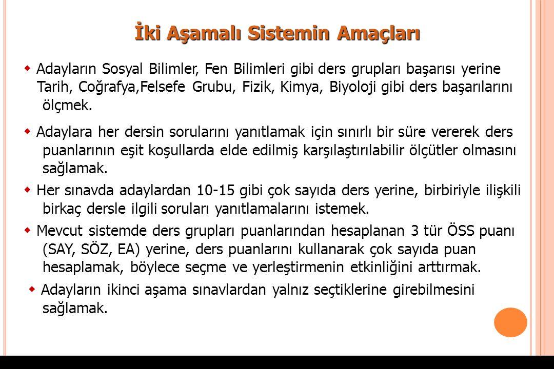2010-ÖSYS Sunum, İstanbul 29 Ağustos 2009ÖSYS İkinci Aşama : Lisans Yerleştirme Sınavı (LYS)  LYS Puanları Değer Aralığı  LYS Puanları Değer Aralığı : Her puan türündeki puanlar, en küçüğü 100, en büyüğü 500 olan puanlar olarak hesaplanacaktır.