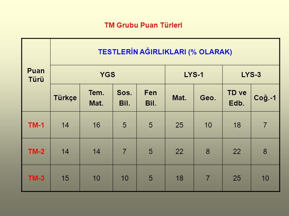 Puan Türü TESTLERİN AĞIRLIKLARI (% OLARAK) YGSLYS-1LYS-3 Türkçe Tem.